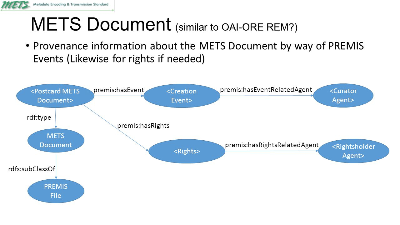 METS Document (similar to OAI-ORE REM?) Provenance information about the METS Document by way of PREMIS Events (Likewise for rights if needed) premis:hasEvent premis:hasEventRelatedAgent PREMIS File rdfs:subClassOf METS Document rdf:type premis:hasRights premis:hasRightsRelatedAgent