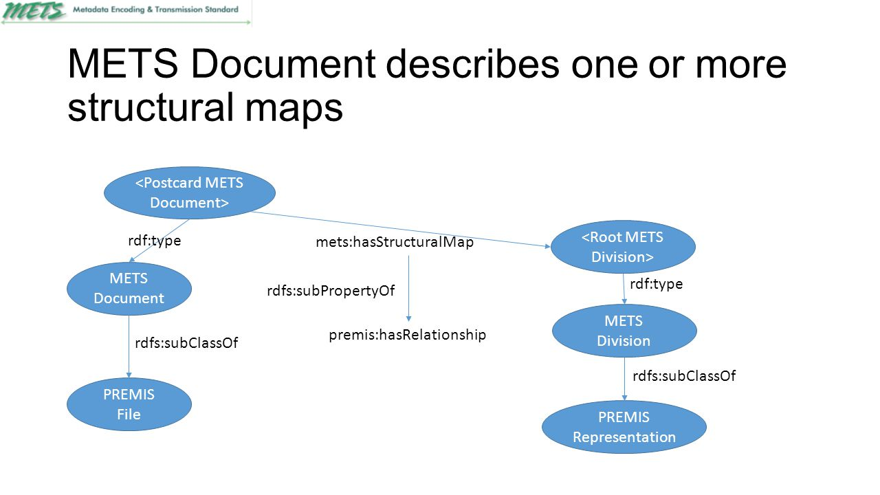 METS Document describes one or more structural maps PREMIS File rdfs:subClassOf PREMIS Representation rdfs:subClassOf rdfs:subPropertyOf mets:hasStructuralMap premis:hasRelationship METS Document rdf:type METS Division rdf:type