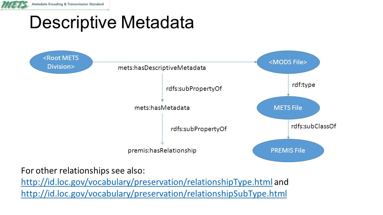 Descriptive Metadata METS File rdf:type PREMIS File rdfs:subClassOf mets:hasDescriptiveMetadata premis:hasRelationship rdfs:subPropertyOf For other relationships see also: http://id.loc.gov/vocabulary/preservation/relationshipType.htmlhttp://id.loc.gov/vocabulary/preservation/relationshipType.html and http://id.loc.gov/vocabulary/preservation/relationshipSubType.html http://id.loc.gov/vocabulary/preservation/relationshipSubType.html mets:hasMetadata rdfs:subPropertyOf