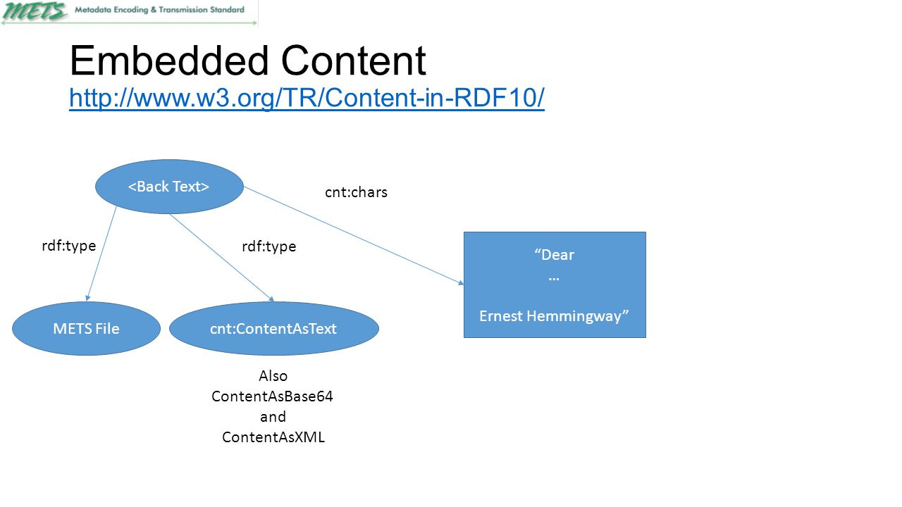 Embedded Content http://www.w3.org/TR/Content-in-RDF10/ http://www.w3.org/TR/Content-in-RDF10/ Dear … Ernest Hemmingway METS Filecnt:ContentAsText rdf:type cnt:chars Also ContentAsBase64 and ContentAsXML