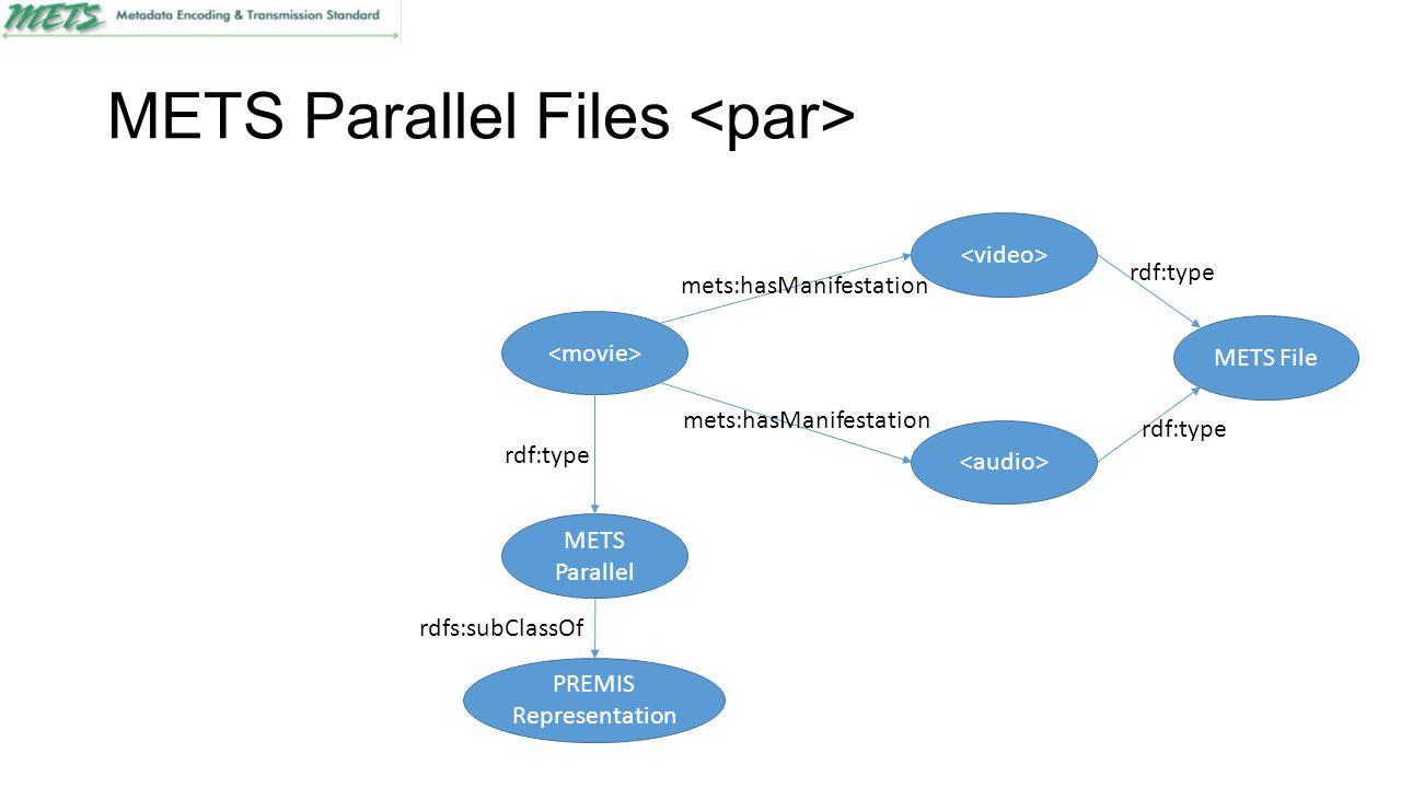 METS Parallel Files METS File rdf:type METS Parallel rdf:type mets:hasManifestation PREMIS Representation rdfs:subClassOf
