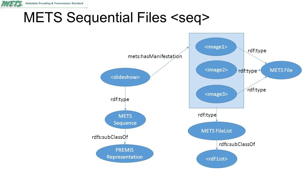 METS Sequential Files METS File rdf:type METS Sequence rdf:type mets:hasManifestation PREMIS Representation rdfs:subClassOf rdf:type METS FileList rdf