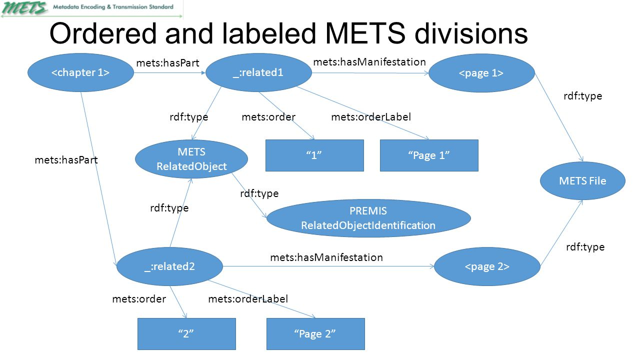 Ordered and labeled METS divisions _:related1 _:related2 mets:hasPart mets:hasManifestation PREMIS RelatedObjectIdentification METS File rdf:type METS RelatedObject rdf:type 1 Page 1 mets:order mets:orderLabel 2 Page 2 mets:ordermets:orderLabel