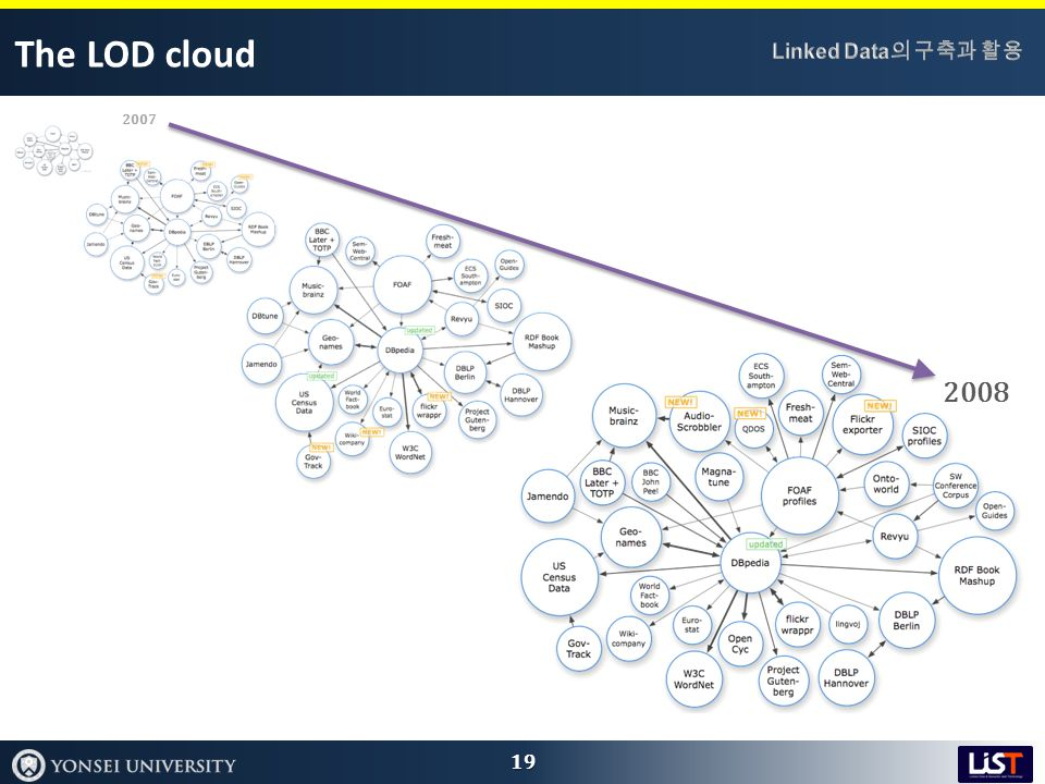 The LOD cloud 19 2008 2007