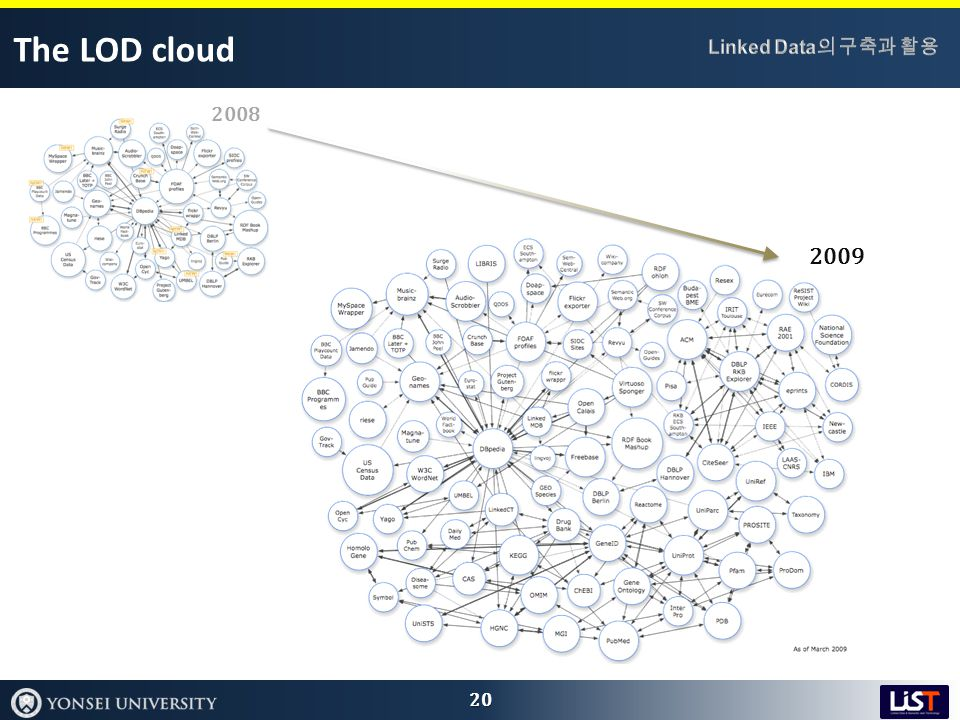 The LOD cloud 20 2009 2008