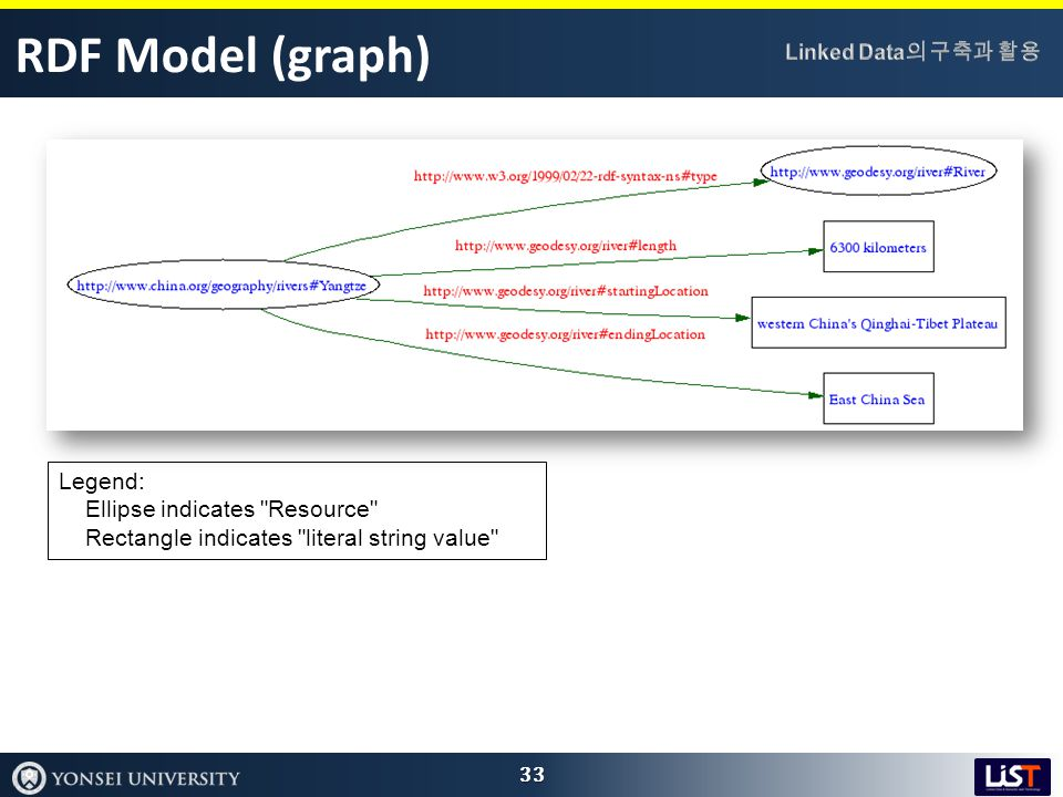 RDF Model (graph) 33 Legend: Ellipse indicates Resource Rectangle indicates literal string value