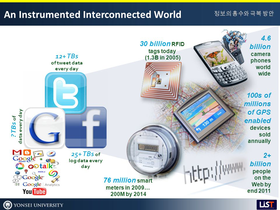 An Instrumented Interconnected World 2+ billion people on the Web by end 2011 30 billion RFID tags today (1.3B in 2005) 4.6 billion camera phones world wide 100s of millions of GPS enabled devices sold annually 76 million smart meters in 2009… 200M by 2014 12+ TBs of tweet data every day 25+ TBs of log data every day .