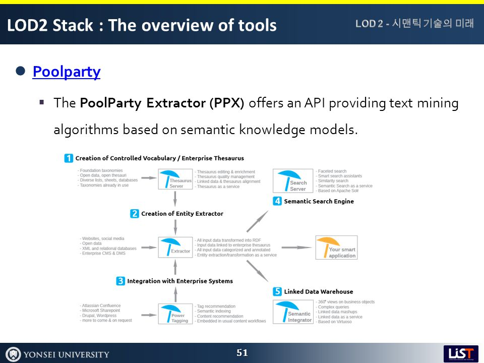 LOD2 Stack : The overview of tools Poolparty  The PoolParty Extractor (PPX) offers an API providing text mining algorithms based on semantic knowledge models.