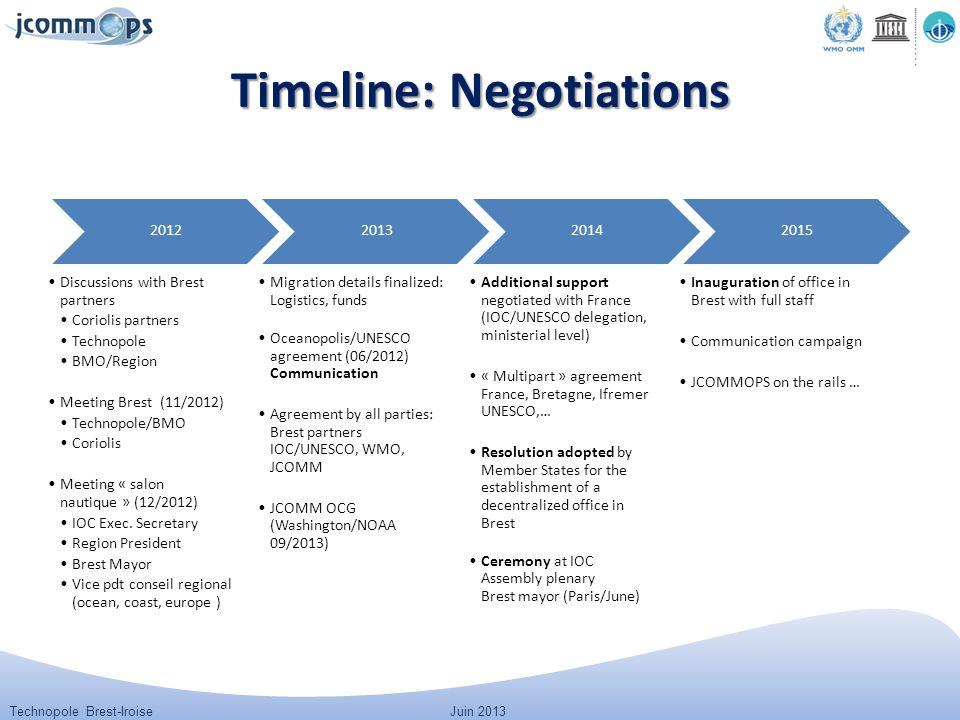 Technopole Brest-IroiseJuin 2013 Timeline: Negotiations 2012 Discussions with Brest partners Coriolis partners Technopole BMO/Region Meeting Brest(11/