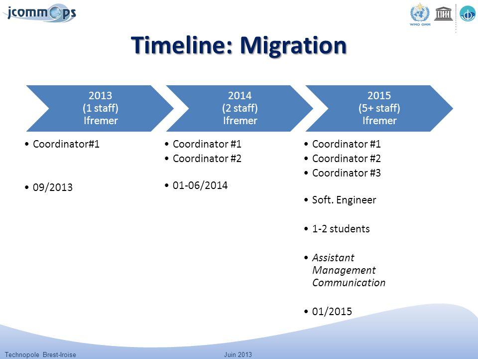 Technopole Brest-IroiseJuin 2013 Timeline: Migration 2013 (1 staff) Ifremer Coordinator#1 09/2013 2014 (2 staff) Ifremer Coordinator #1 Coordinator #2