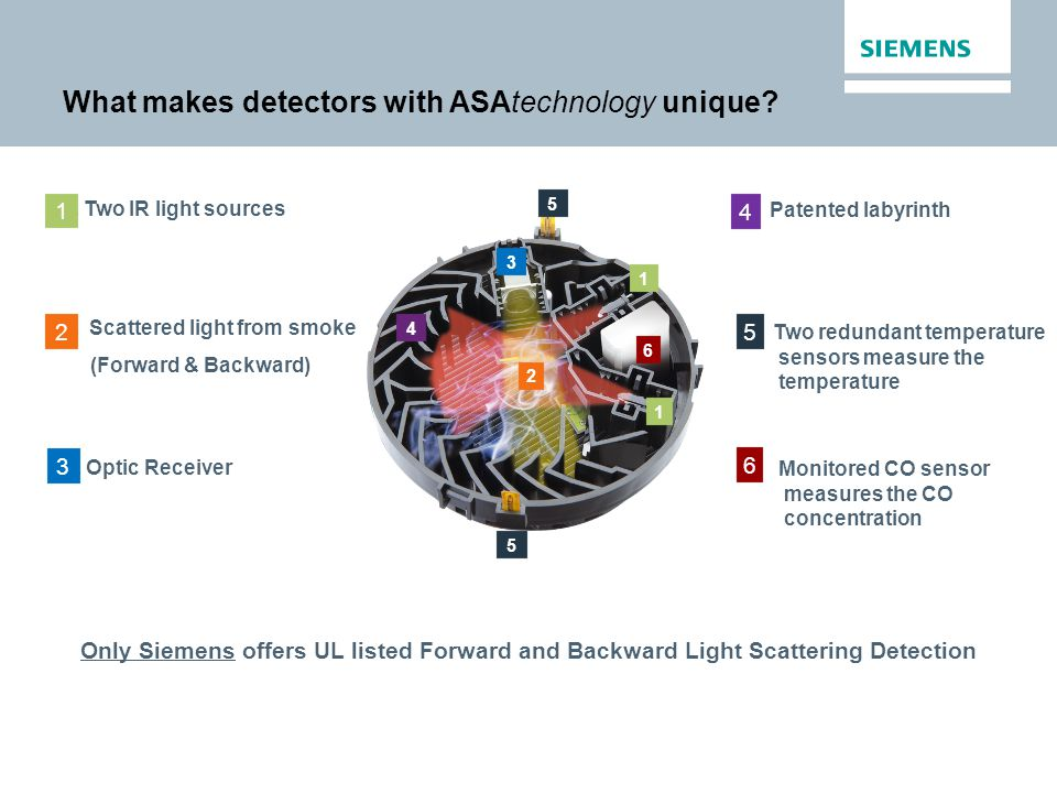 What makes detectors with ASAtechnology unique? 1 2 3 4 5 6 1 5 1.Two IR light sources 1 2. Scattered light from smoke (Forward & Backward) 2 3.Optic