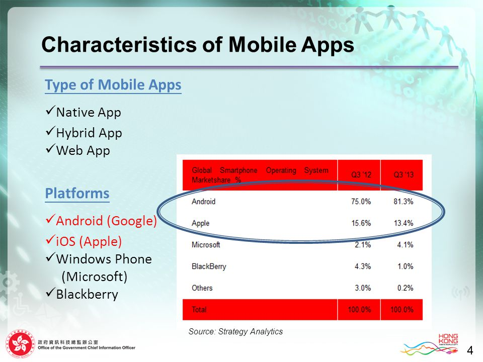 Characteristics of Mobile Apps 4 Type of Mobile Apps Native App Hybrid App Web App Platforms Android (Google) iOS (Apple) Windows Phone (Microsoft) Bl