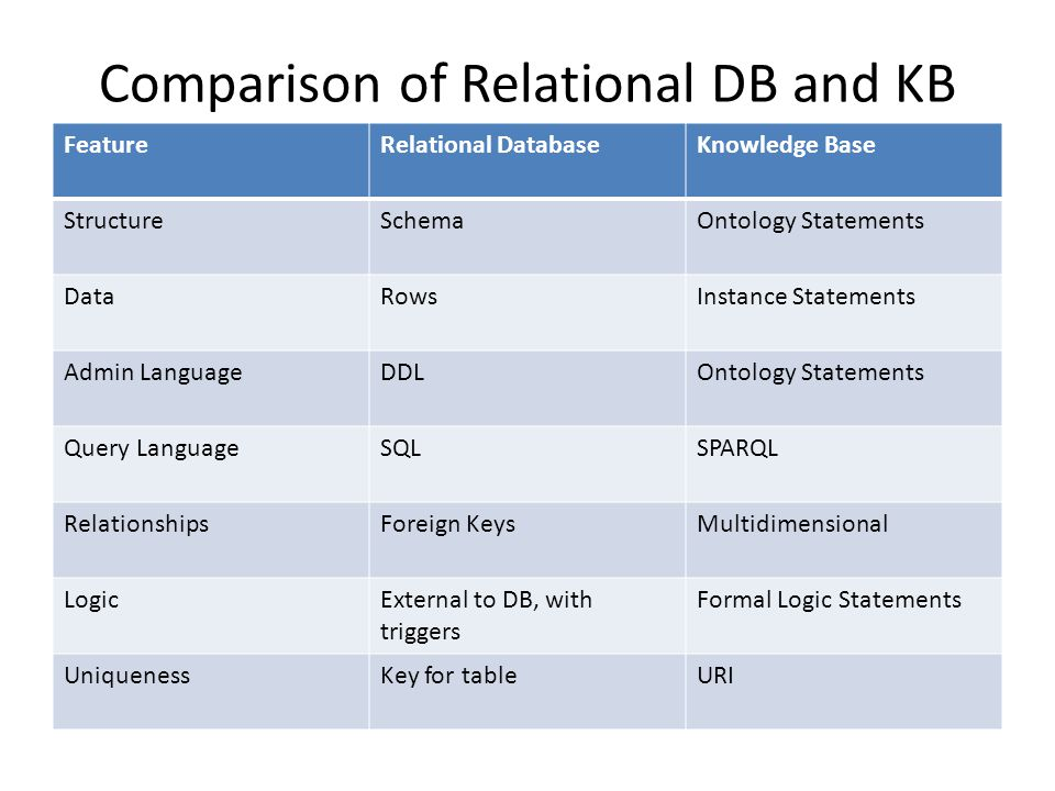 Comparison of Relational DB and KB FeatureRelational DatabaseKnowledge Base StructureSchemaOntology Statements DataRowsInstance Statements Admin LanguageDDLOntology Statements Query LanguageSQLSPARQL RelationshipsForeign KeysMultidimensional LogicExternal to DB, with triggers Formal Logic Statements UniquenessKey for tableURI