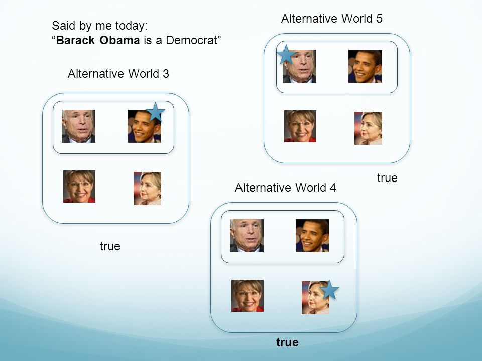 "Alternative World 3 Alternative World 5 Alternative World 4 Said by me today: ""Barack Obama is a Democrat"" true"