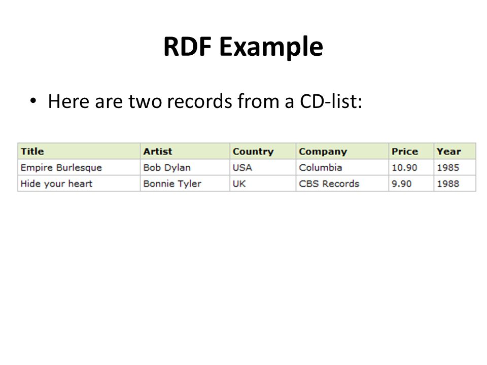 RDF Example Here are two records from a CD-list: