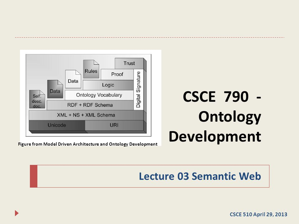 CSCE 790 - Ontology Development Lecture 03 Semantic Web CSCE 510 April 29, 2013 Figure from Model Driven Architecture and Ontology Development