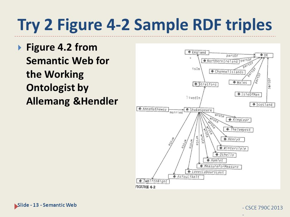 Try 2 Figure 4-2 Sample RDF triples - CSCE 790C 2013 - Slide - 13 - Semantic Web  Figure 4.2 from Semantic Web for the Working Ontologist by Allemang &Hendler