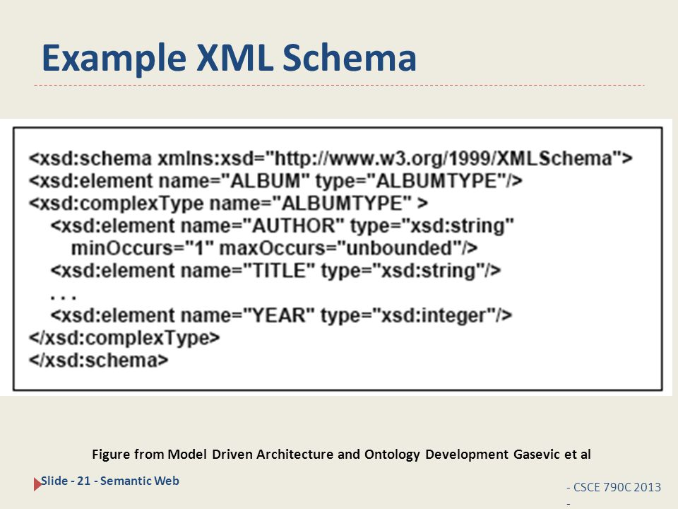 Example XML Schema - CSCE 790C 2013 - Slide - 21 - Semantic Web Figure from Model Driven Architecture and Ontology Development Gasevic et al