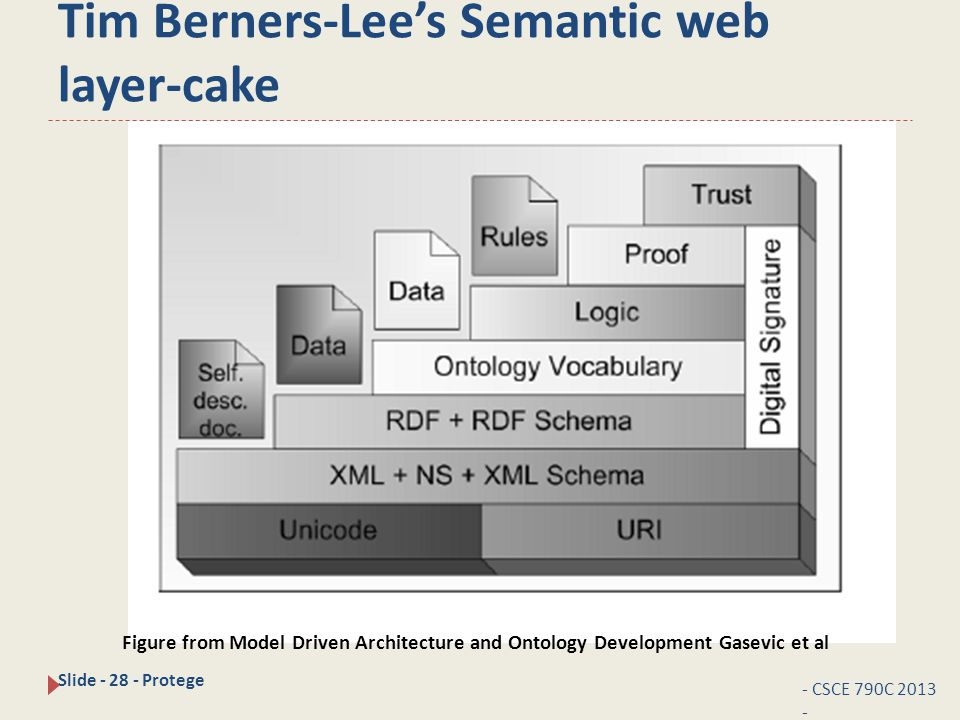 Tim Berners-Lee's Semantic web layer-cake - CSCE 790C 2013 - Slide - 28 - Protege Figure from Model Driven Architecture and Ontology Development Gasevic et al