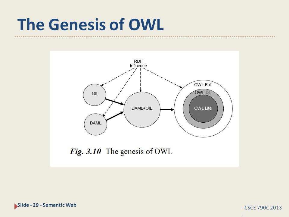 The Genesis of OWL - CSCE 790C 2013 - Slide - 29 - Semantic Web