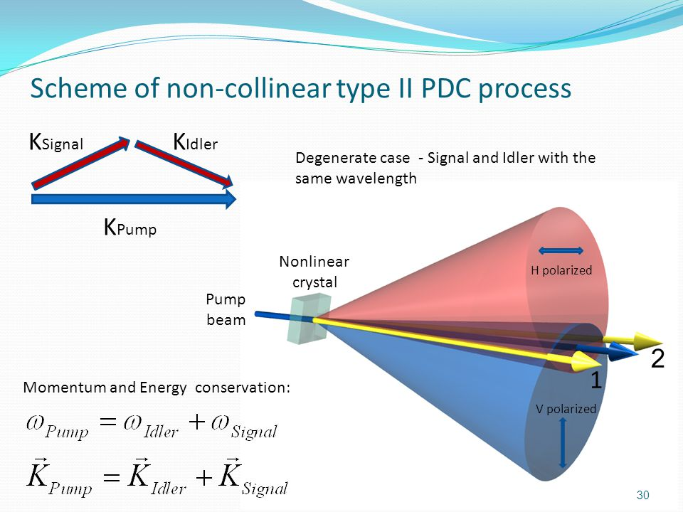 Scheme of non-collinear type II PDC process Nonlinear crystal Pump beam H polarized V polarized Momentum and Energy conservation: 1 2 K Signal K Idler K Pump 30 Degenerate case - Signal and Idler with the same wavelength