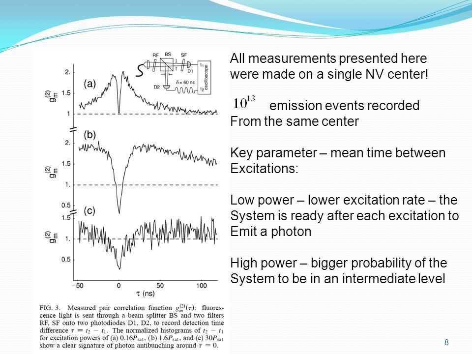 - k 1 – k 2 Δk=k 3 Wavevector mismatch Motivation for Δk = 0 Intensity of the resulting wave 19