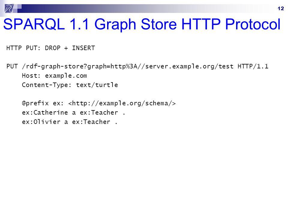 12 SPARQL 1.1 Graph Store HTTP Protocol HTTP PUT: DROP + INSERT PUT /rdf-graph-store graph=http%3A//server.example.org/test HTTP/1.1 Host: example.com Content-Type: text/turtle @prefix ex: ex:Catherine a ex:Teacher.