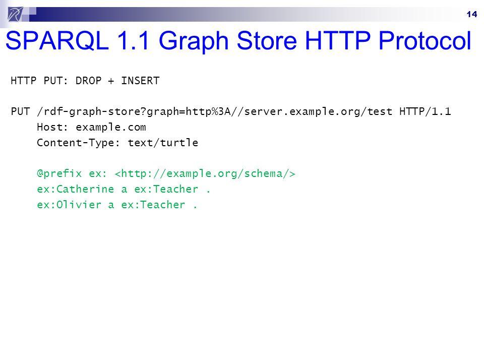 14 SPARQL 1.1 Graph Store HTTP Protocol HTTP PUT: DROP + INSERT PUT /rdf-graph-store graph=http%3A//server.example.org/test HTTP/1.1 Host: example.com Content-Type: text/turtle @prefix ex: ex:Catherine a ex:Teacher.