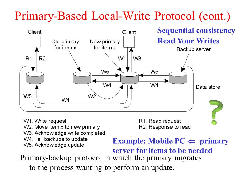 Primary-Based Local-Write Protocol (cont.) Primary-backup protocol in which the primary migrates to the process wanting to perform an update.