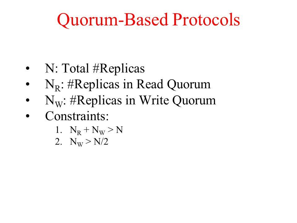 Quorum-Based Protocols N: Total #Replicas N R : #Replicas in Read Quorum N W : #Replicas in Write Quorum Constraints: 1.N R + N W > N 2.N W > N/2
