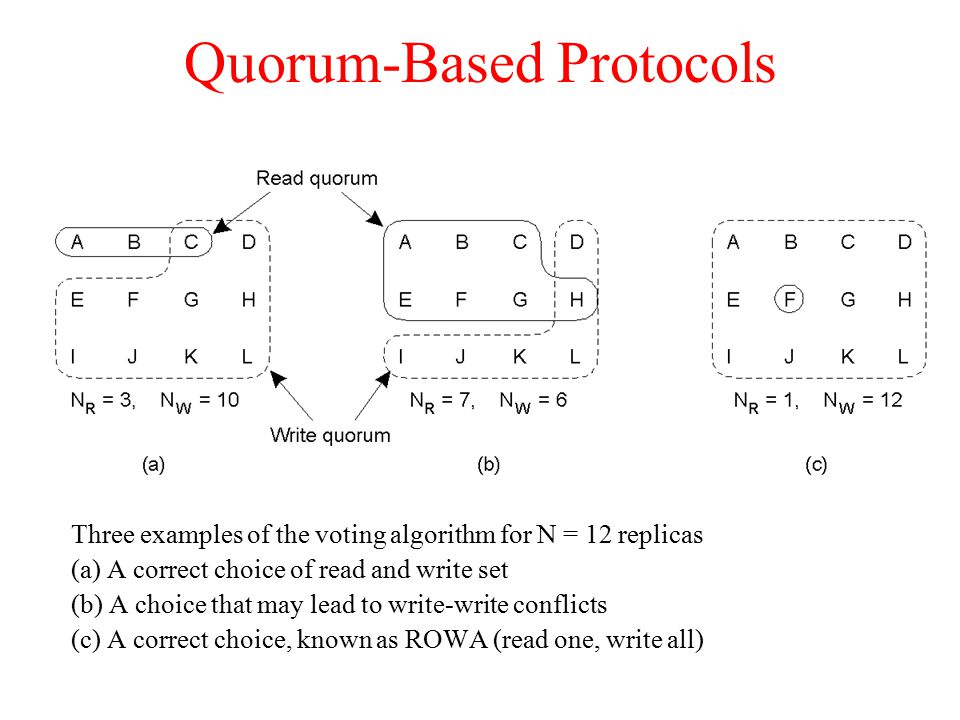 Quorum-Based Protocols Three examples of the voting algorithm for N = 12 replicas (a) A correct choice of read and write set (b) A choice that may lead to write-write conflicts (c) A correct choice, known as ROWA (read one, write all)