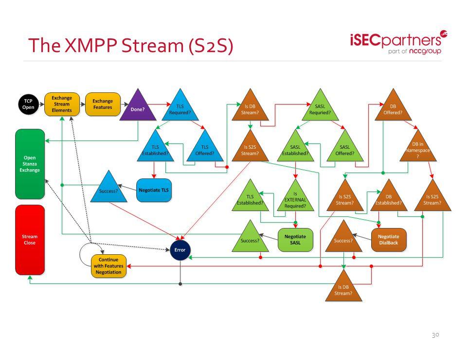 The XMPP Stream (S2S) 30