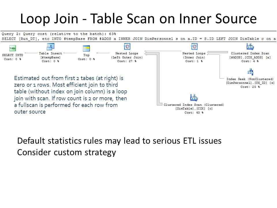 Loop Join - Table Scan on Inner Source Estimated out from first 2 tabes (at right) is zero or 1 rows.