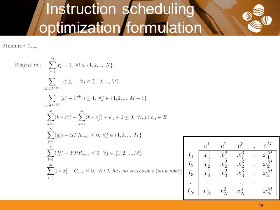 Instruction scheduling optimization formulation 15