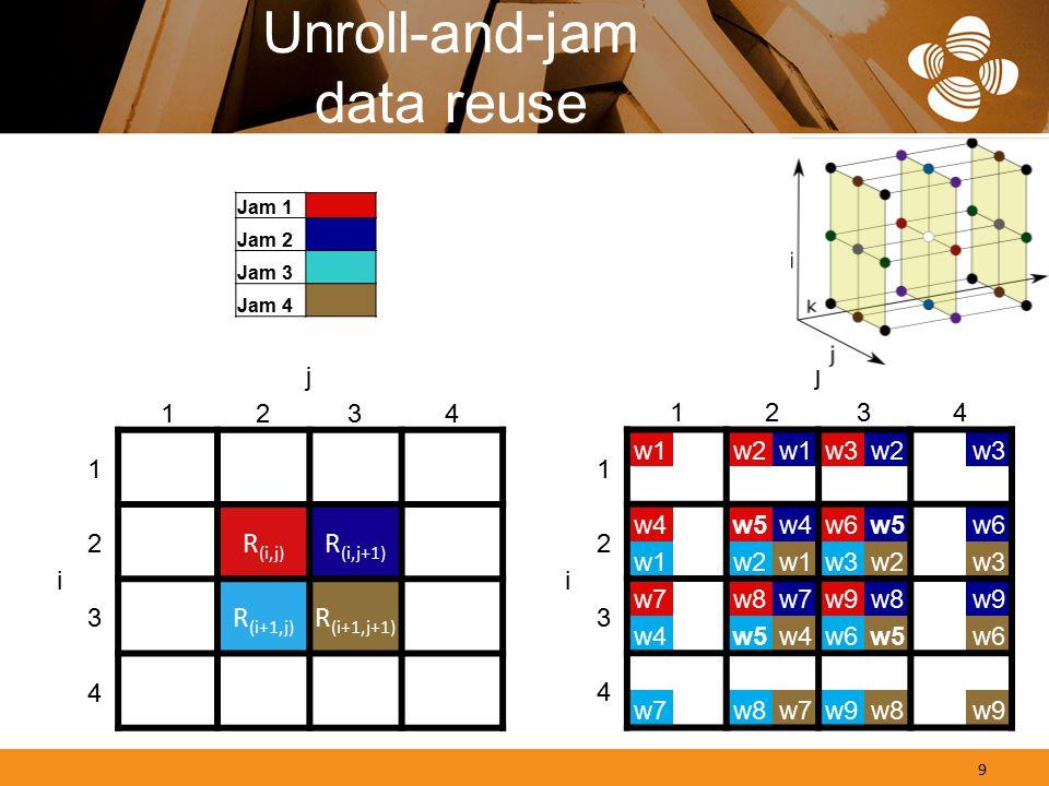 Unroll-and-jam data reuse j 1234 1 2 R (i,j) R (i,j+1) i 3 R (i+1,j) R (i+1,j+1) 4 Jam 1 Jam 2 Jam 3 Jam 4 j 1234 1 w1w2w1w3w2w3 2 w4 w5w4w6w5 w6 i w1 w2w1w3w2 w3 3 w7 w8w7w9w8 w9 w4 w5w4w6w5 w6 4 w7 w8w7w9w8 w9 9