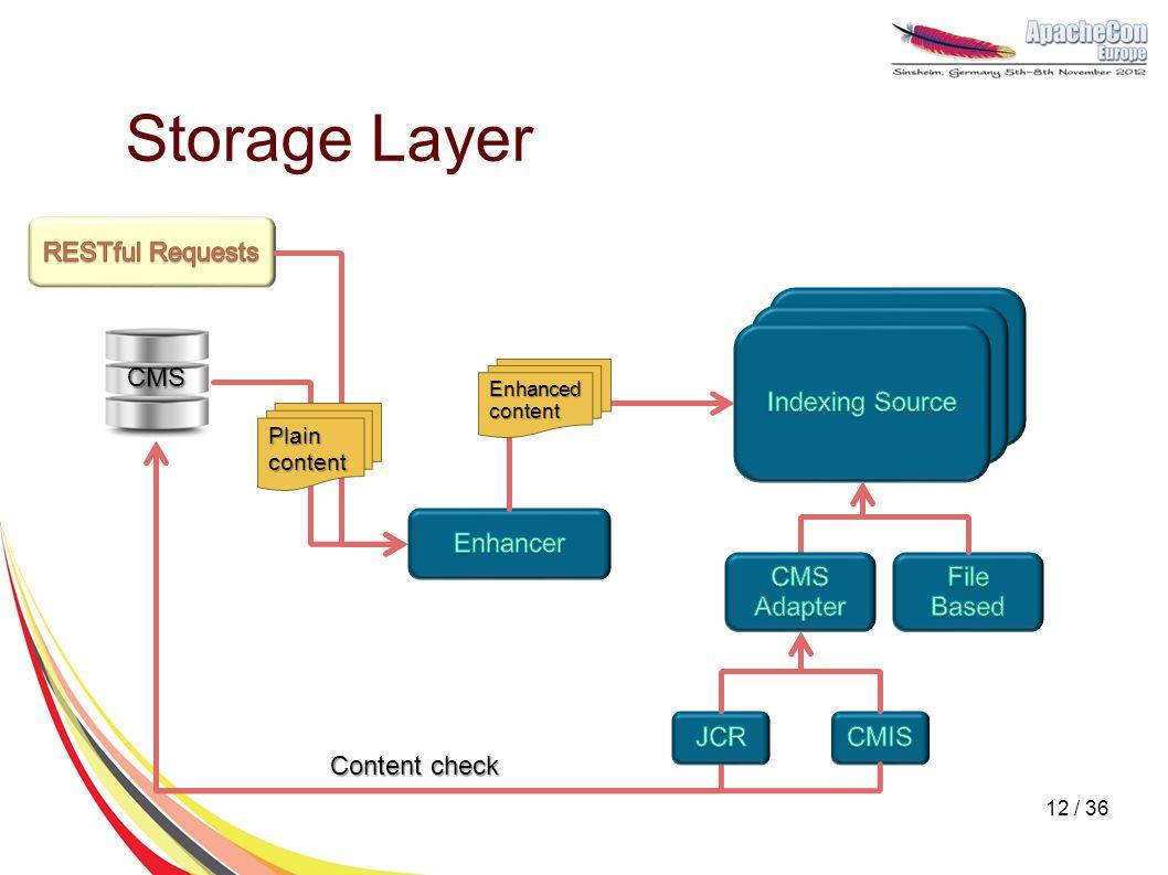 Storage Layer Plain content Content check CMS Enhanced content 12 / 36