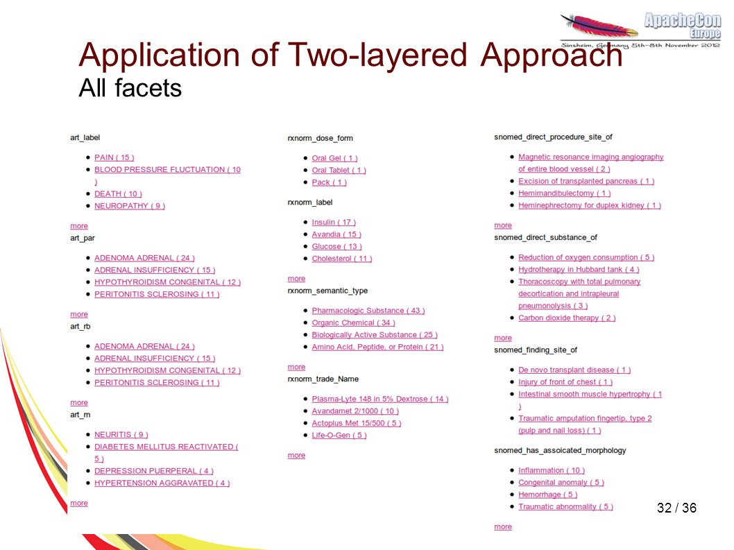 Application of Two-layered Approach All facets 32 / 36