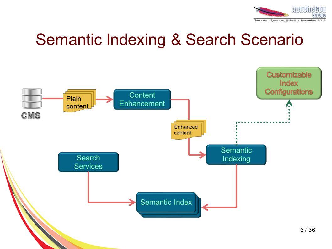 Semantic Indexing & Search Scenario Enhanced content Plain content 6 / 36
