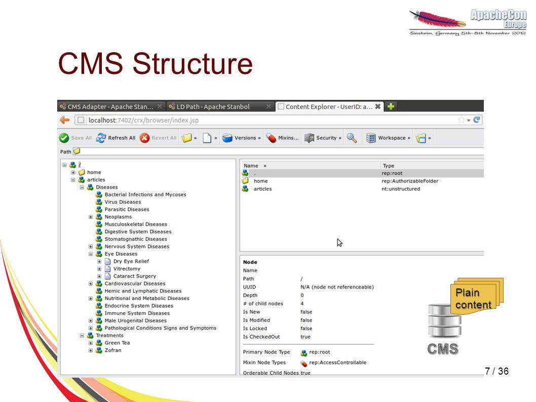 CMS Structure Plain content 7 / 36