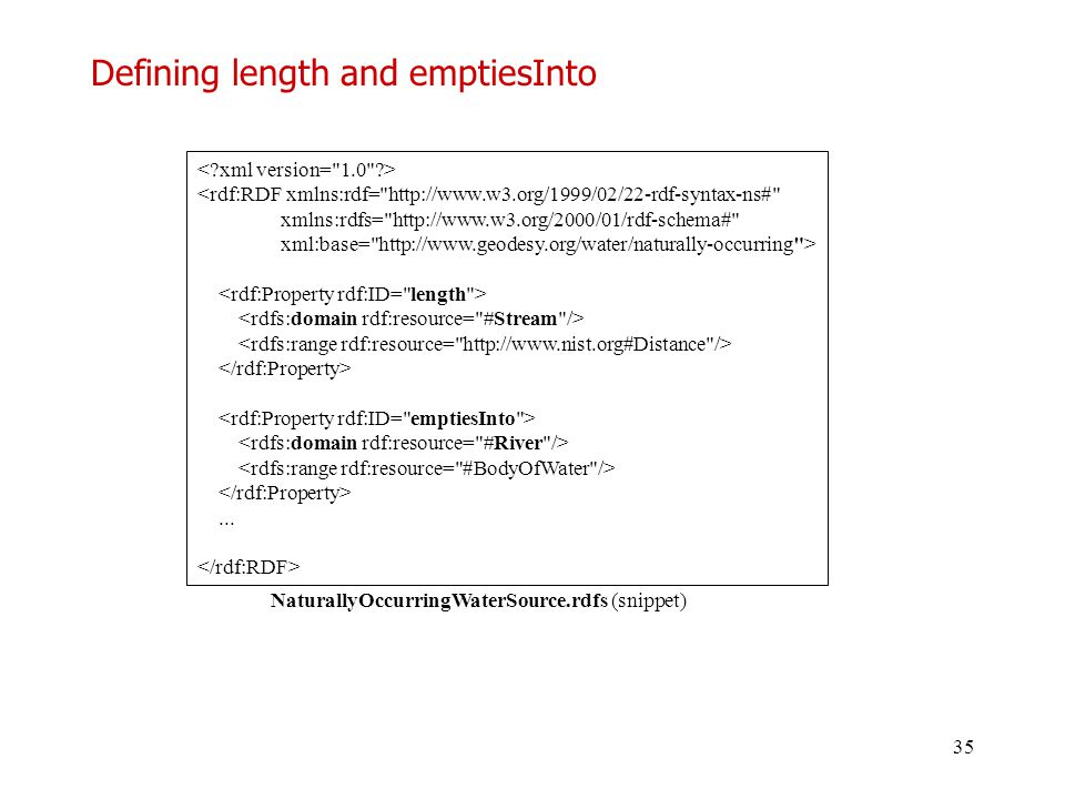 35 Defining length and emptiesInto <rdf:RDF xmlns:rdf=
