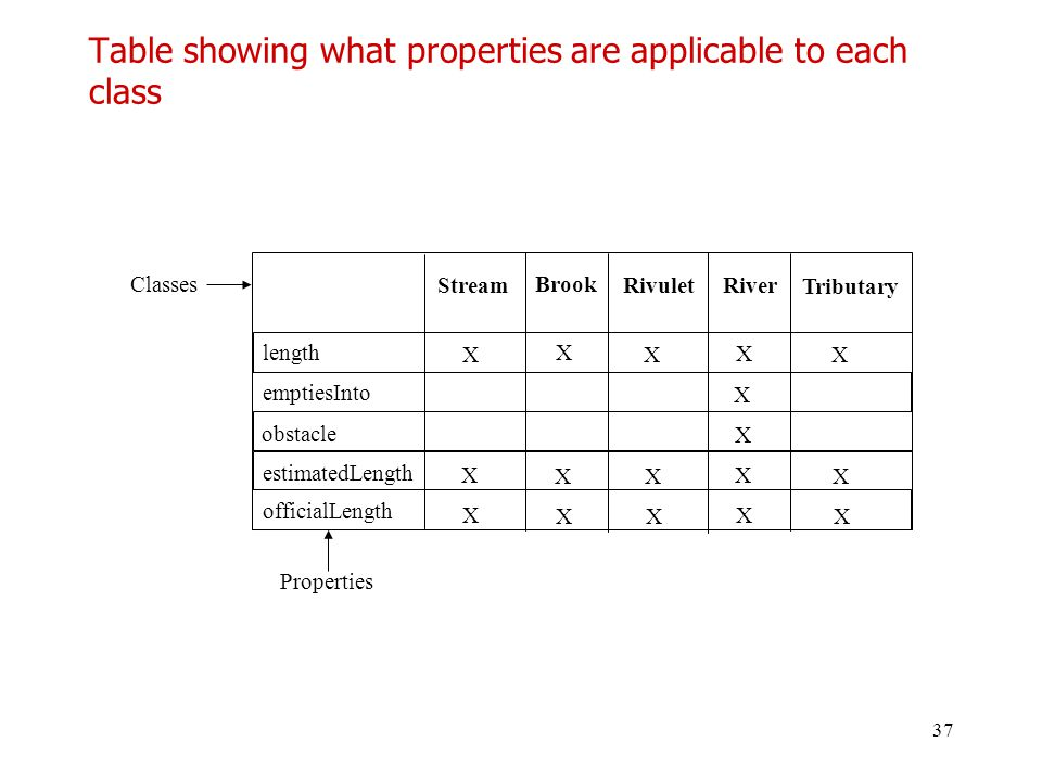 37 Table showing what properties are applicable to each class Stream Brook Rivulet length emptiesInto obstacle X X X X X Properties Classes River Trib