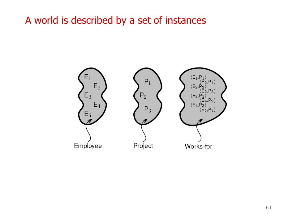 61 A world is described by a set of instances