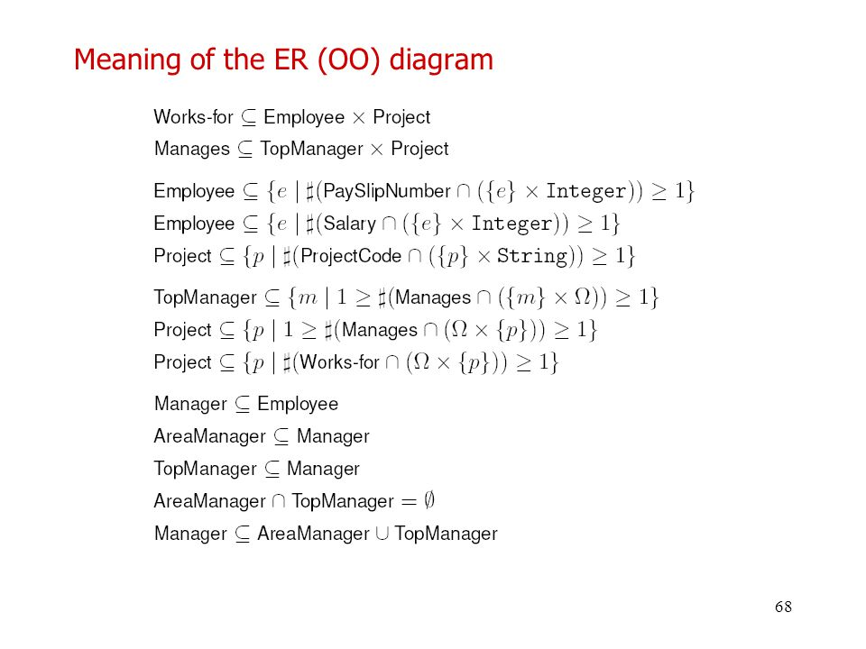 68 Meaning of the ER (OO) diagram