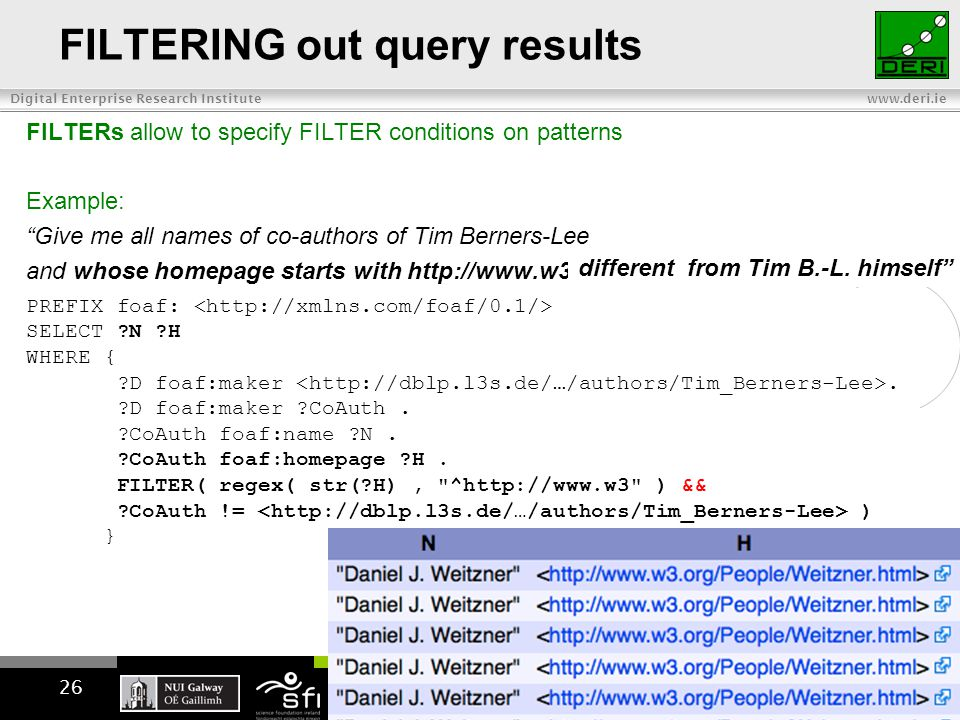 Digital Enterprise Research Institute www.deri.ie FILTERING out query results FILTERs allow to specify FILTER conditions on patterns Example: Give me all names of co-authors of Tim Berners-Lee and whose homepage starts with http://www.w3… PREFIX foaf: SELECT N H WHERE { D foaf:maker.