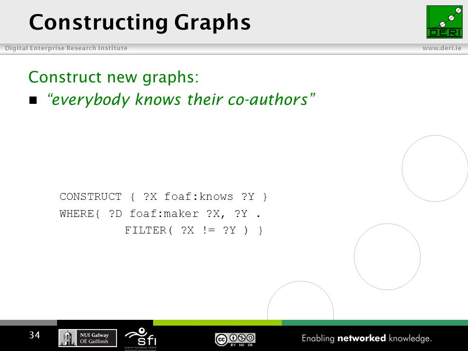 Digital Enterprise Research Institute www.deri.ie Constructing Graphs Construct new graphs: everybody knows their co-authors CONSTRUCT { X foaf:knows Y } WHERE{ D foaf:maker X, Y.