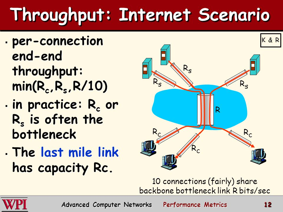 Throughput: Internet Scenario 10 connections (fairly) share backbone bottleneck link R bits/sec RsRs RsRs RsRs RcRc RcRc RcRc R  per-connection end-end throughput: min(R c,R s,R/10)  in practice: R c or R s is often the bottleneck  The last mile link has capacity Rc.
