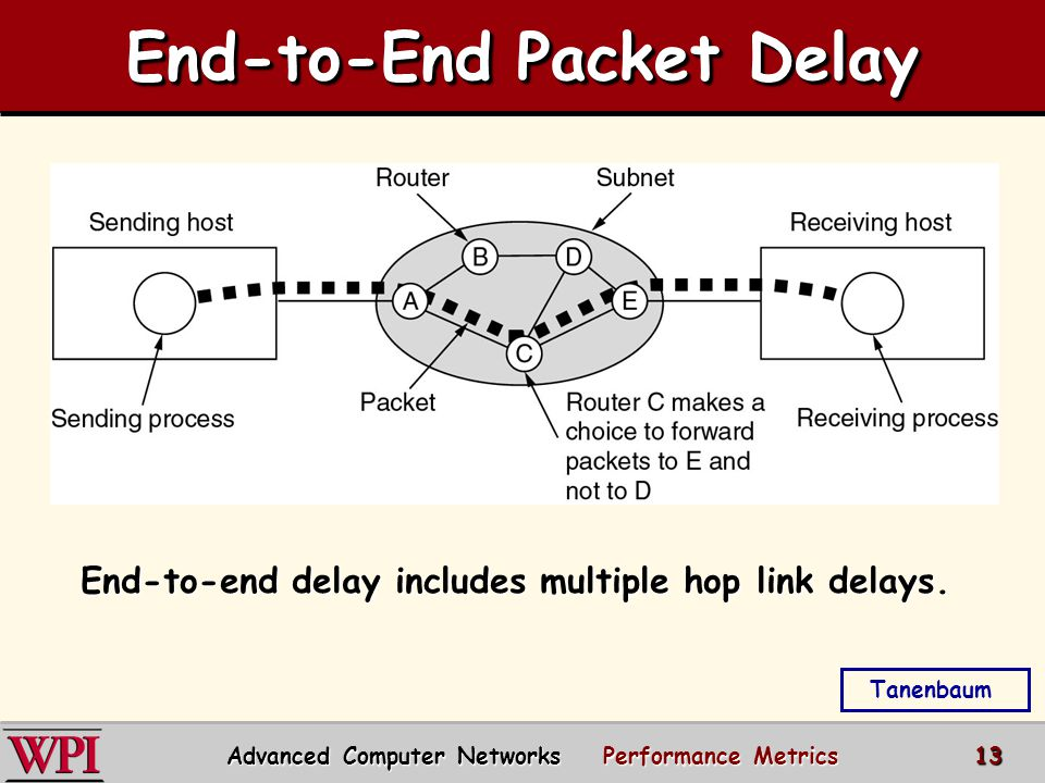End-to-End Packet Delay End-to-end delay includes multiple hop link delays.