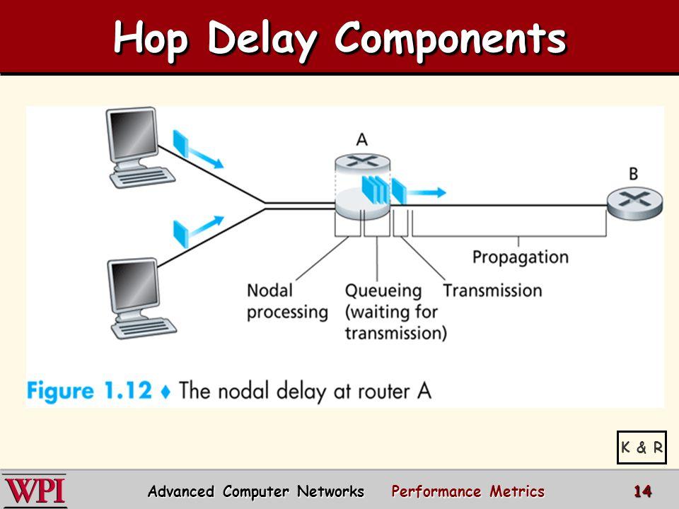 Hop Delay Components K & R Advanced Computer Networks Performance Metrics 14