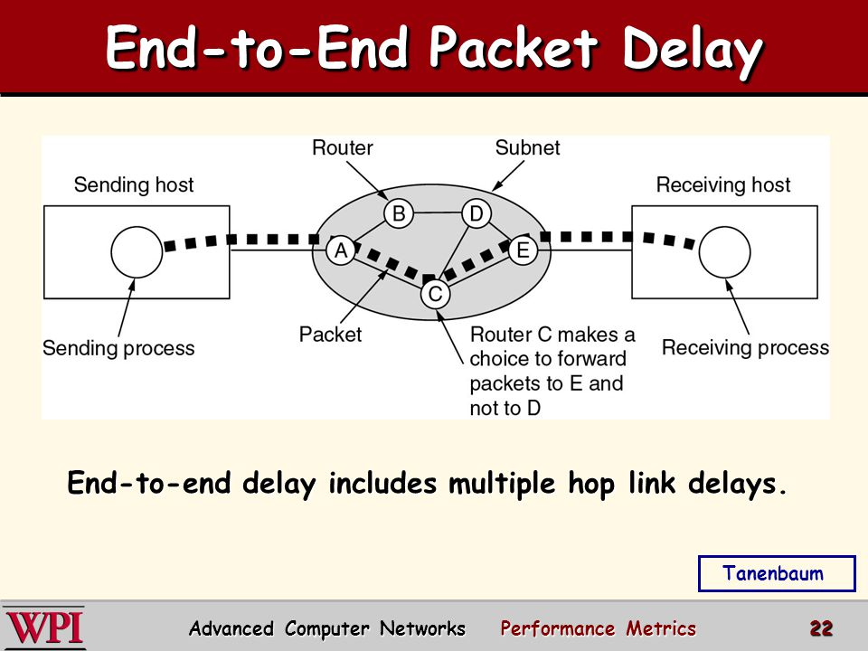 End-to-End Packet Delay Tanenbaum End-to-end delay includes multiple hop link delays.
