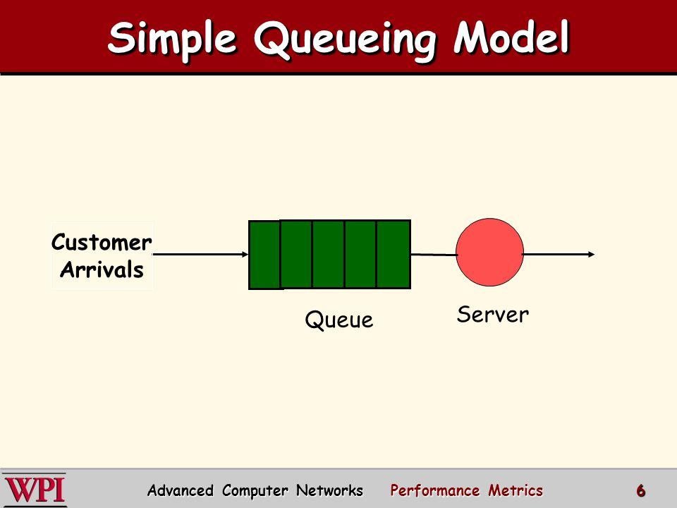 Customer Arrivals Queue Server Simple Queueing Model Advanced Computer Networks Performance Metrics 6